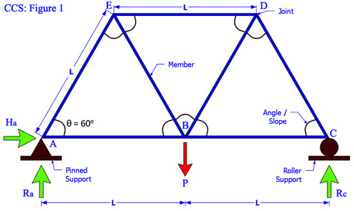 Trusses Structural Analysis Aero 103
